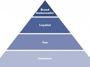 The Marketing Pyramid and Brand Ambassadors