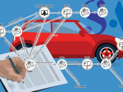 SA Automated Marketing Campaign Drives Sales of Automotive Service Contracts