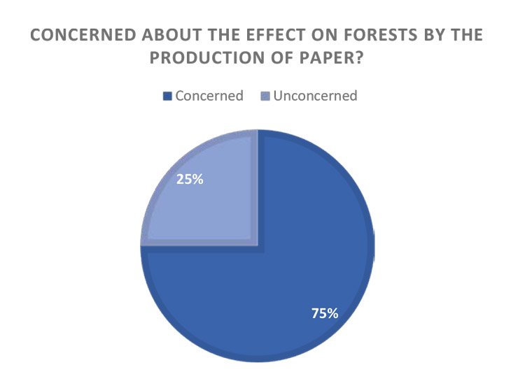 effect on forests