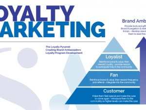 Loyalty Marketing – Utilizing Brand Ambassadors to Grow Your Business